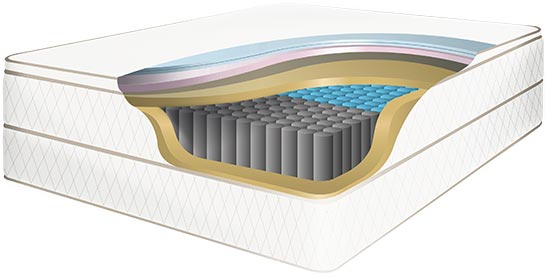 9 Best Mattress For Back Pain In India 2021 Reviews And Buyer's Guide 44