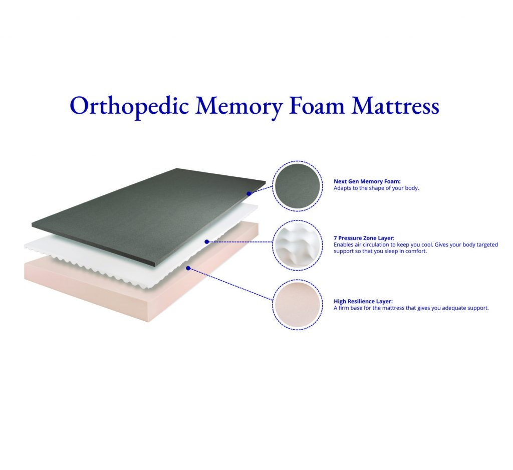 9 Best Mattress For Back Pain In India 2021 Reviews And Buyer's Guide 4