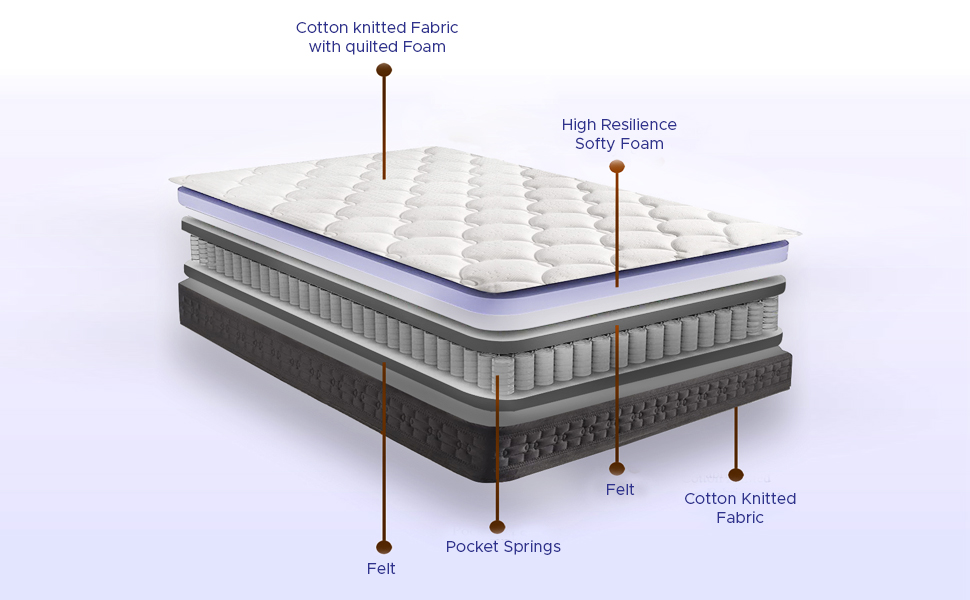 10 Best Mattress In India 2021 – Review & Buyer's Guide 14