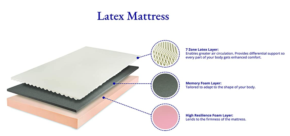 Wakefit Latex Mattress Review 1